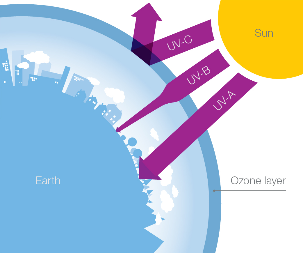 UV ozone diagram_violet