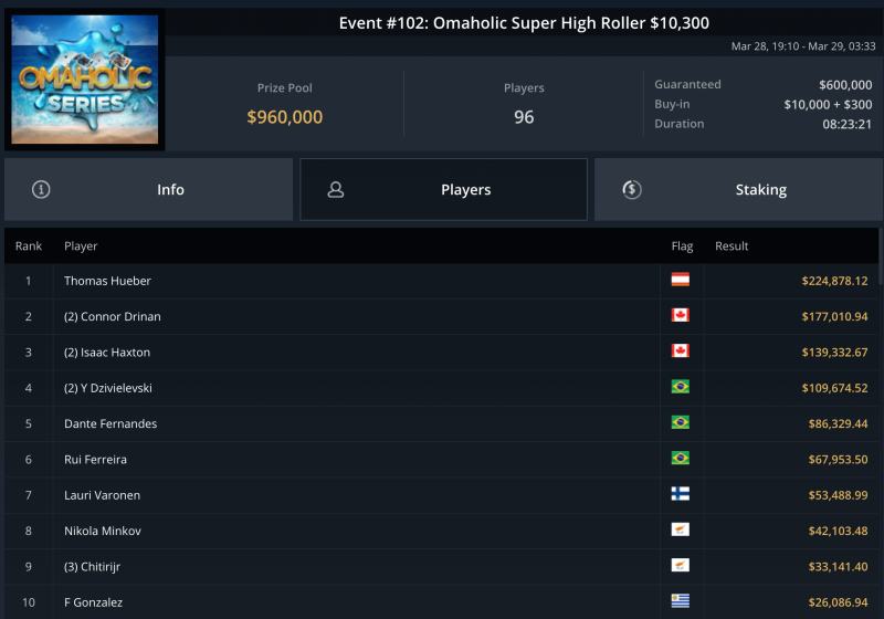 Omaholic Super High Roller March 29