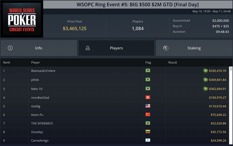 WSOPC event 5 results