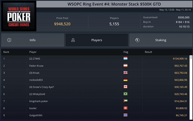 WSOPC Event 4 results