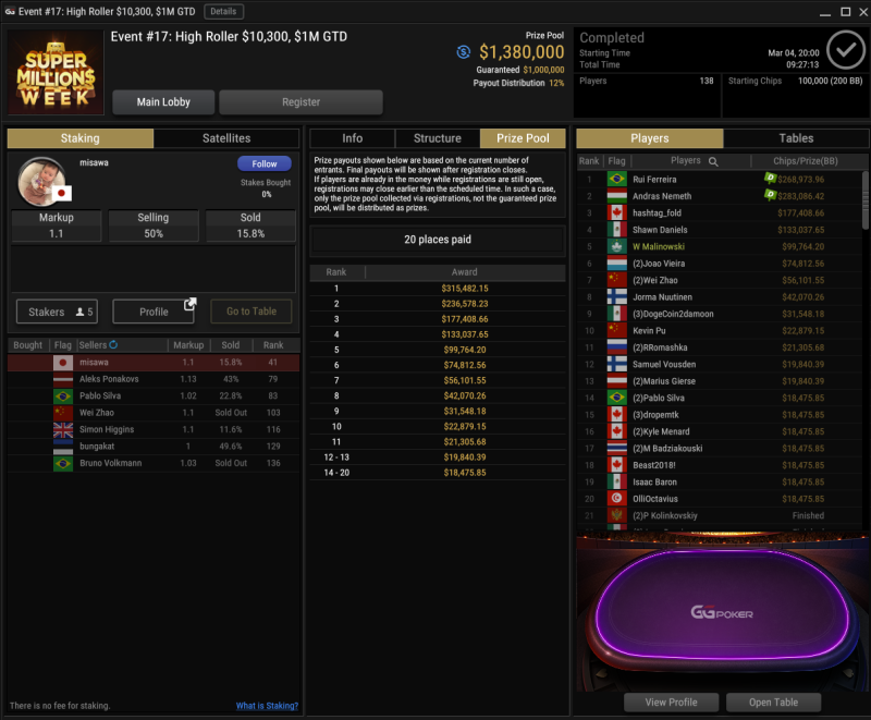 Final Result Super MILLION$ Week Event #17