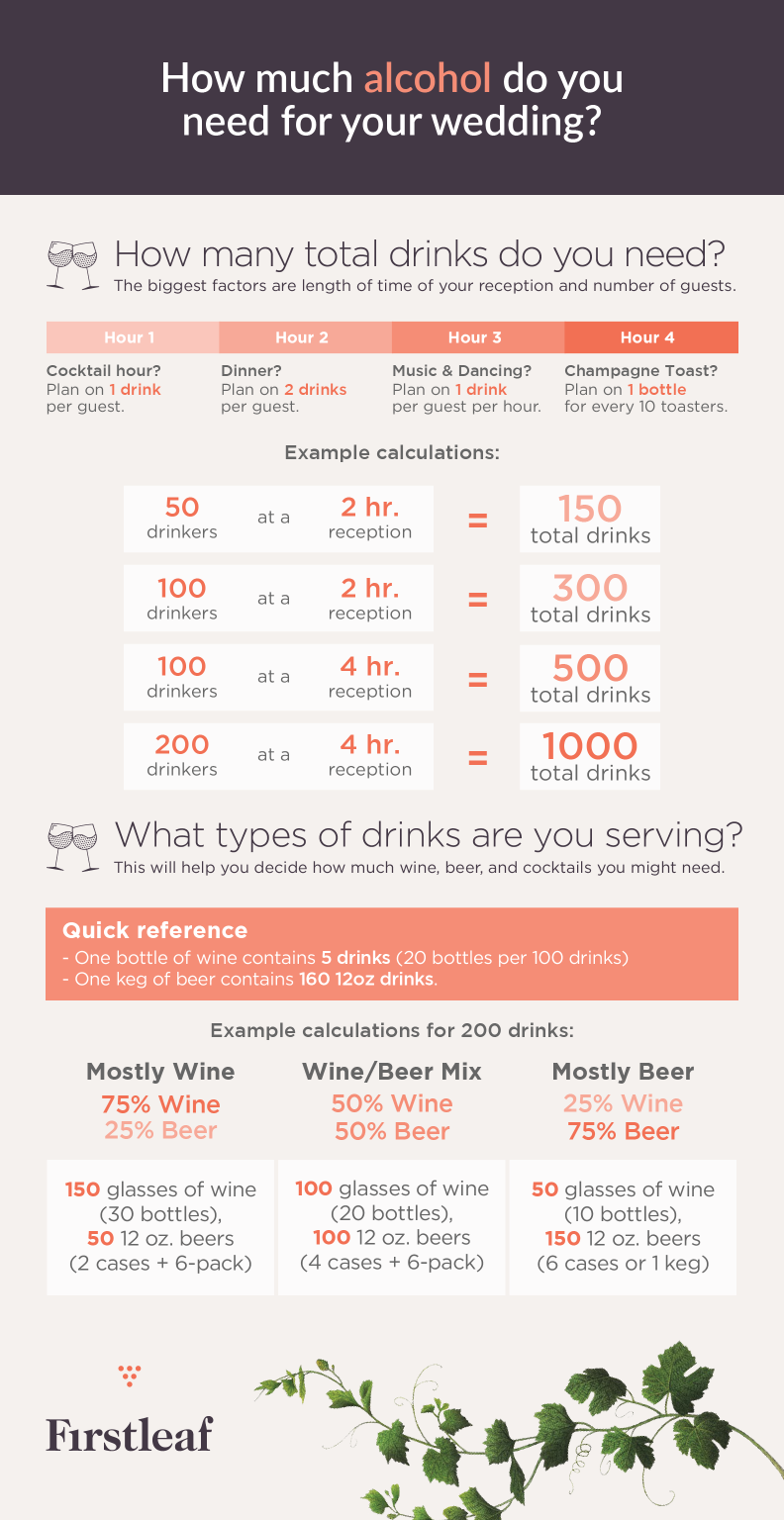 How much alcohol do you need for a wedding?