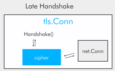 Late Handshake