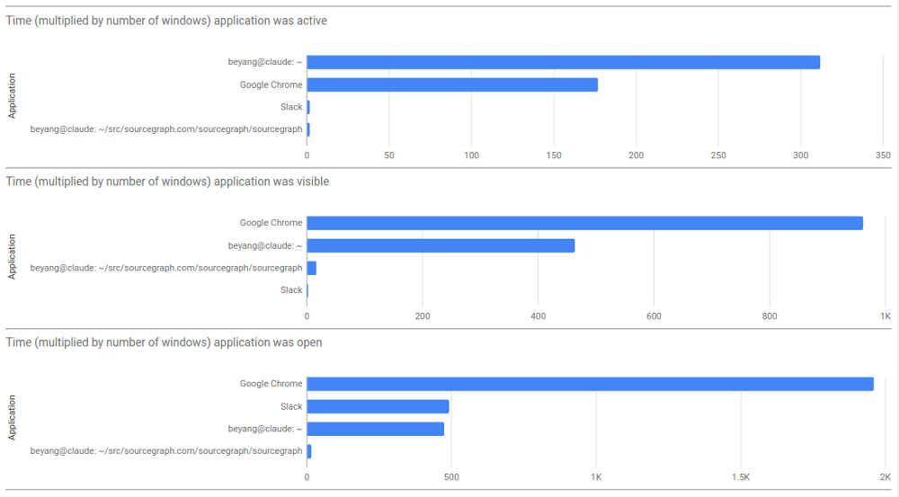 Aggregate breakdown of which applications were most used, most visible, and most open