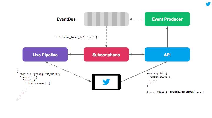 Graphql Subscriptions