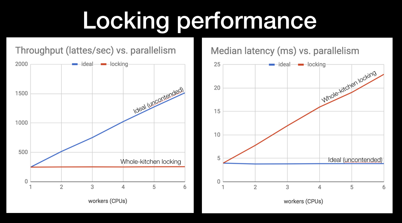 Simulating A Real World System In Go Espresso Machine Diagram This Scenario Yields The Exact Opposite Of Ideal Throughout Stays Flat At 250 Lattes Per Second And Latency Grows Linearly With Cpus Why