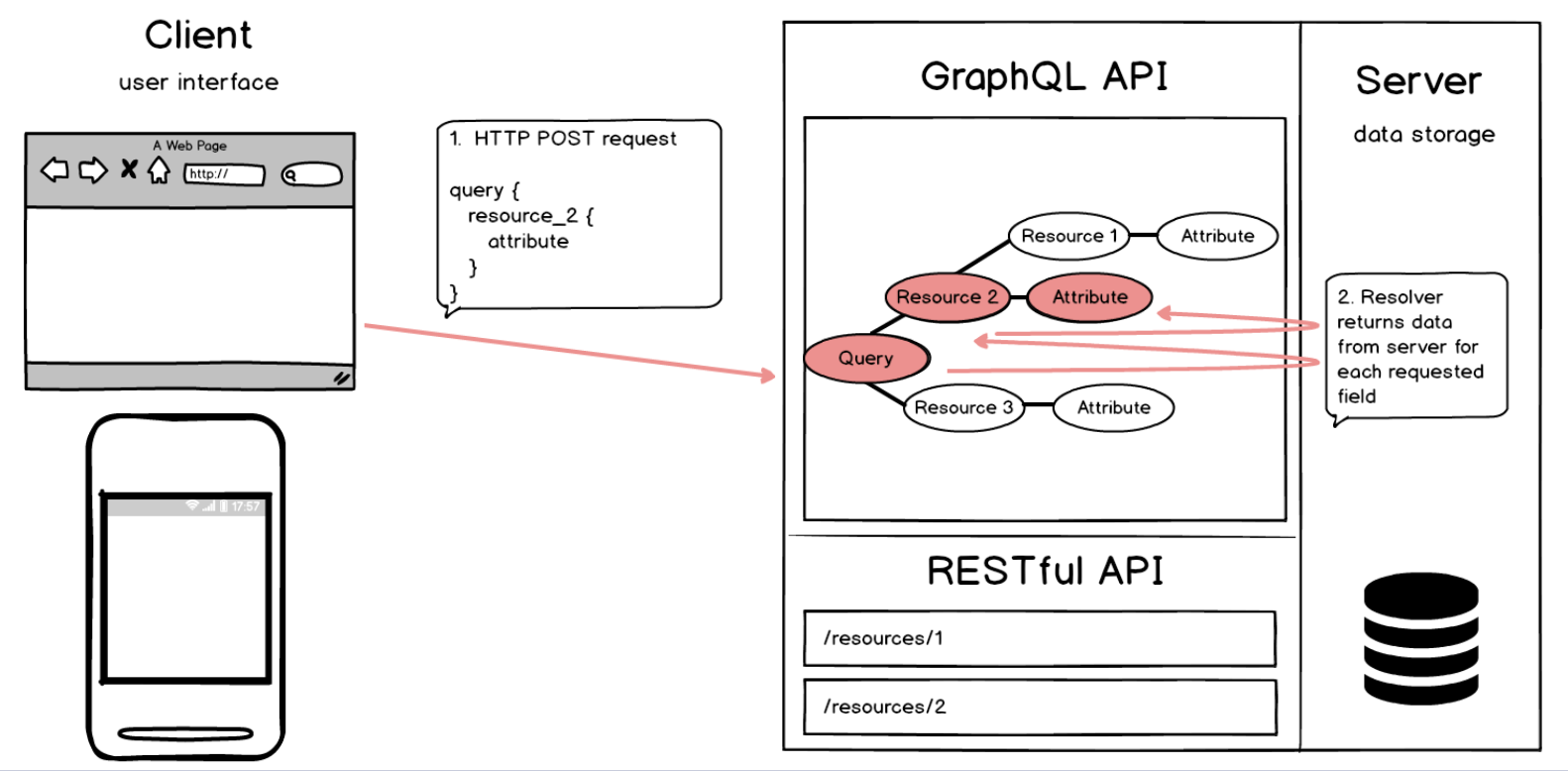 Teaching GraphQL