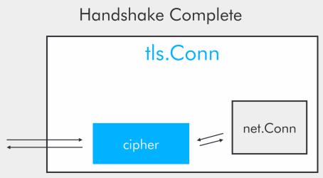 Handshake complete