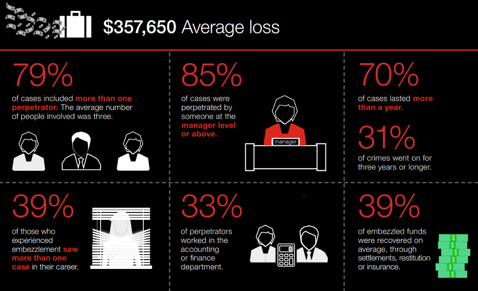 Hiscox Fraud Stats