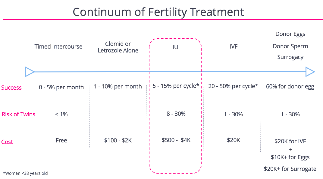 IUI Fertility Continuum