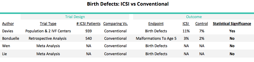 ICSI Birth Defects