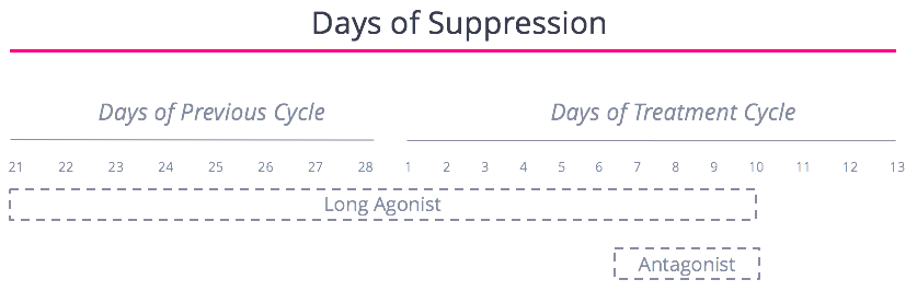 Days of Suppression