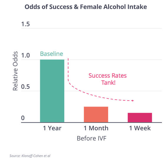 Female Alcohol and IVF
