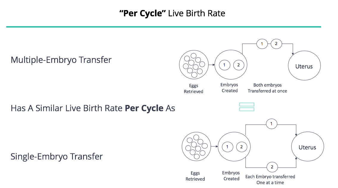 Per Cycle Live Birth Rate