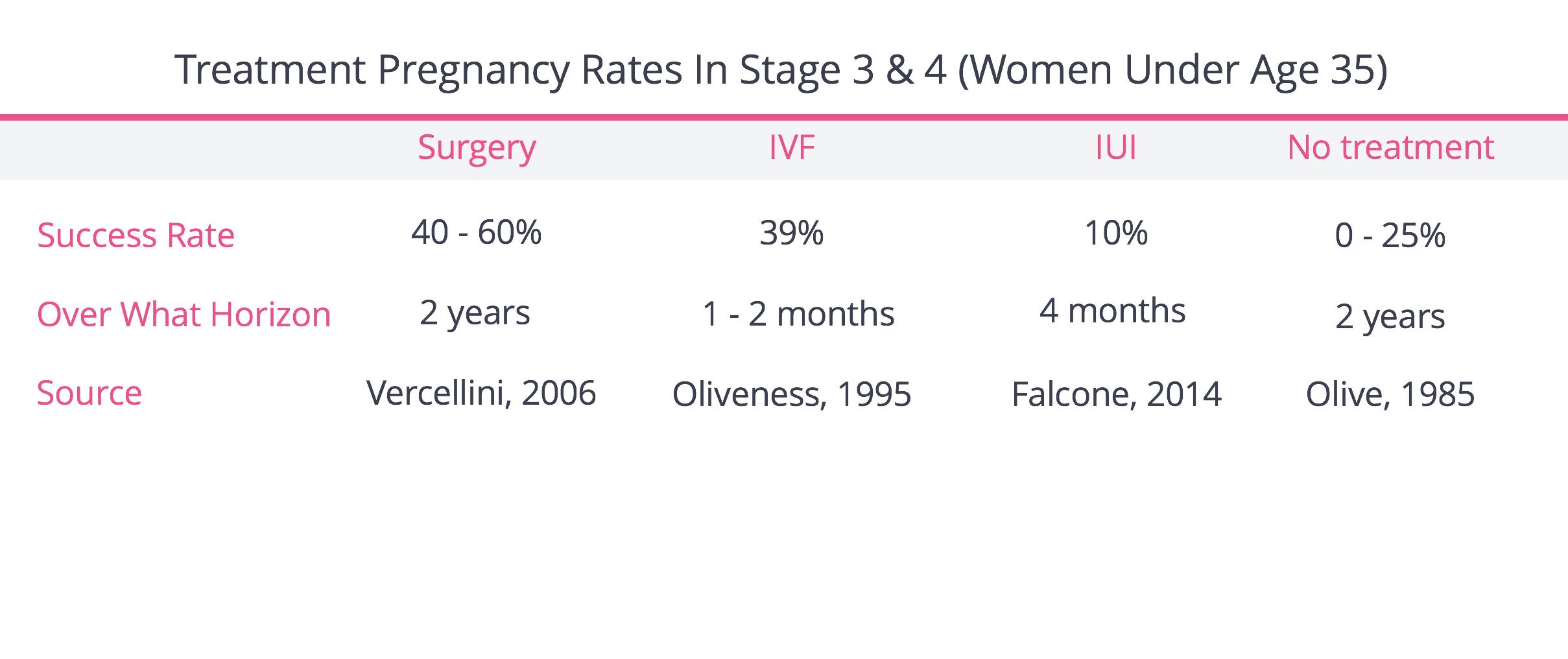 FertilityIQ: Treating Endometriosis