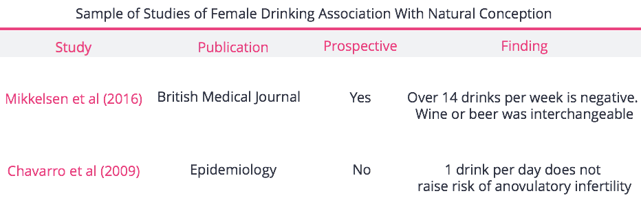Studies Female Drinking and NC