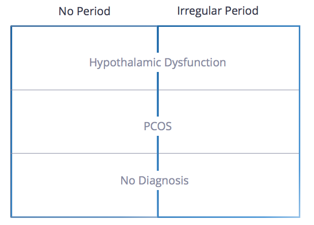 FertilityIQ: How Well IUI Works By Patient Type