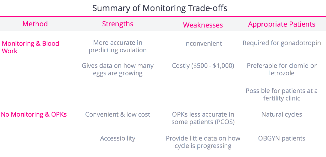 Monitoring tradeoffs