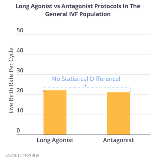 Long Agonist and Antagonist Similar