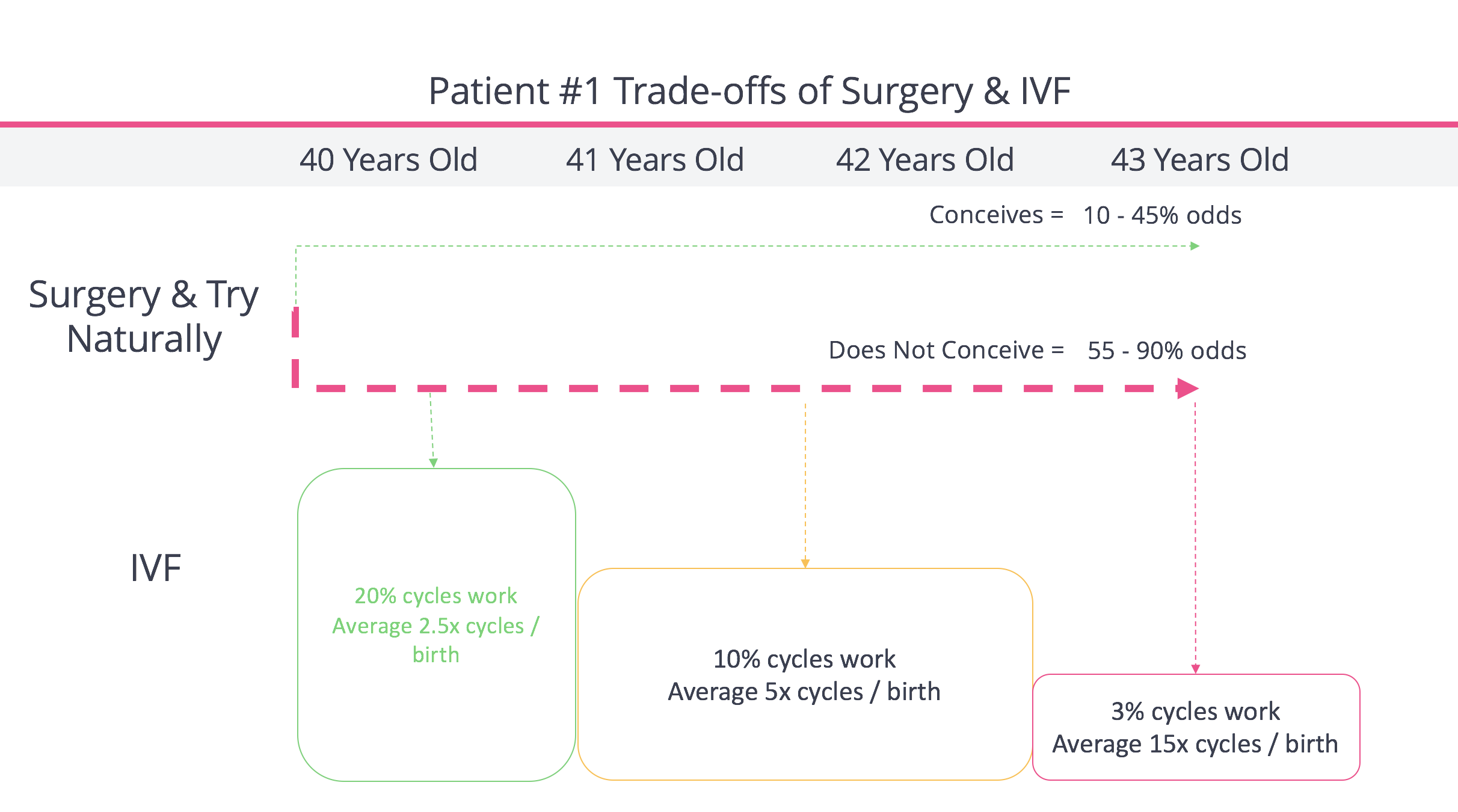 Trade-offs of Endometriosis Surgery vs. IVF For 40 Year Old Patient 4 Years Infertility