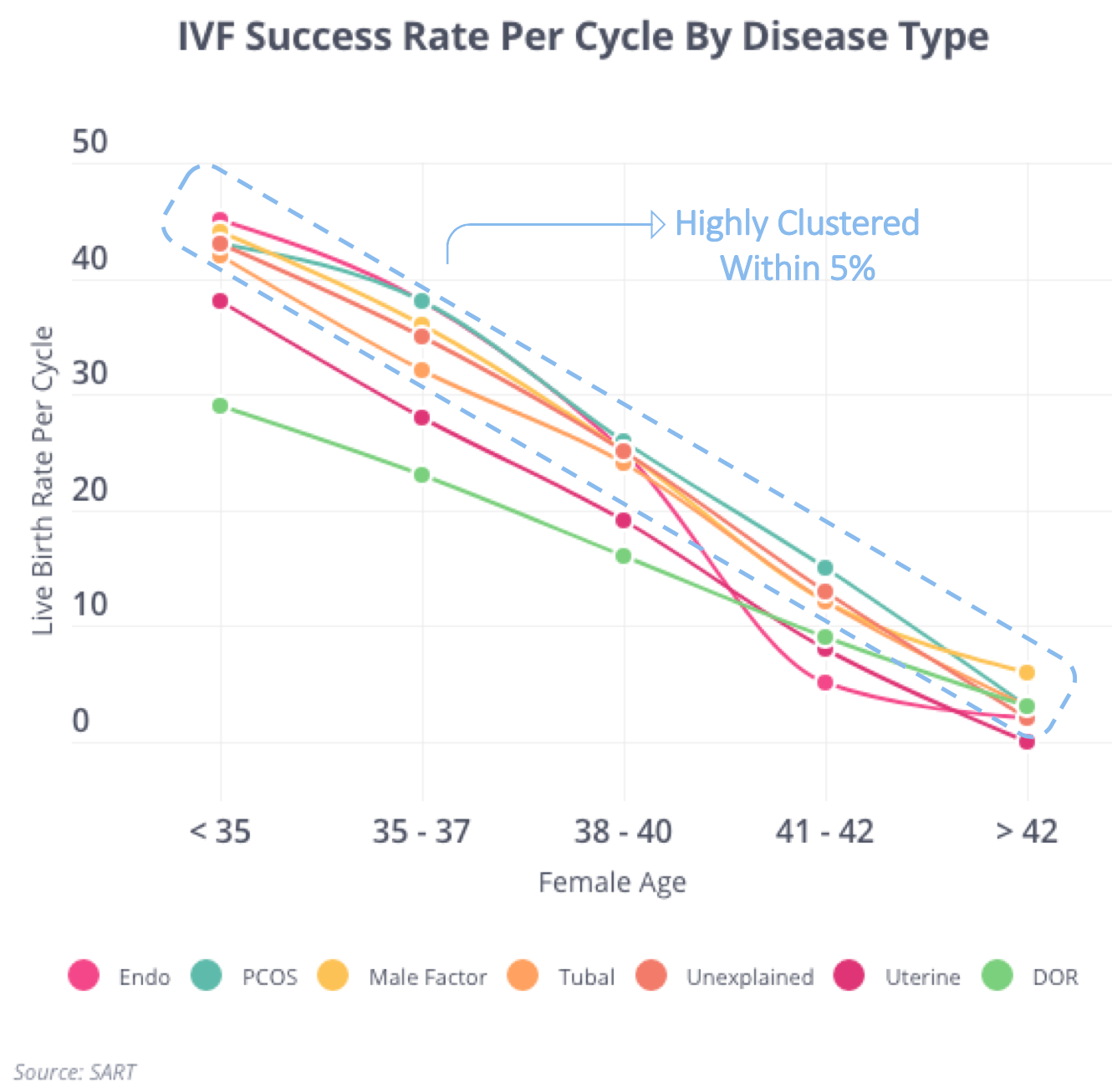 IVF and Tubal Success Rates