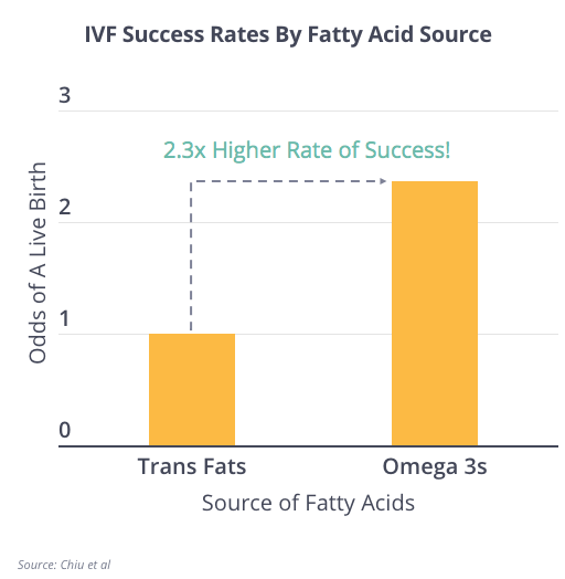 IVf Success By Fat Acid