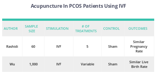 Acu and PCOS