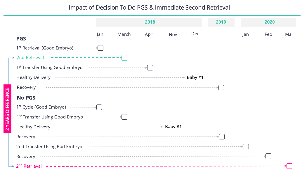 PGS and Early Retrieval Timeline