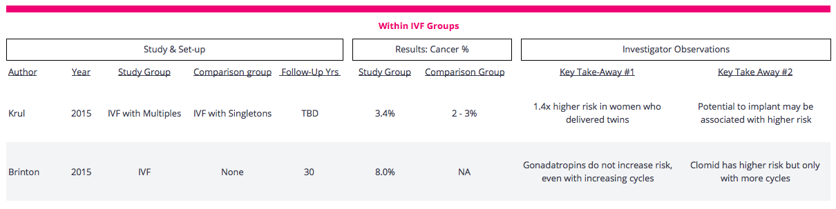 Breast Cancer Within IVF