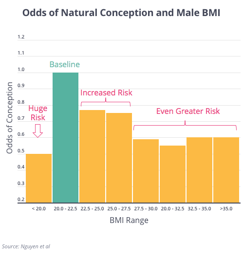 Male BMI and NC
