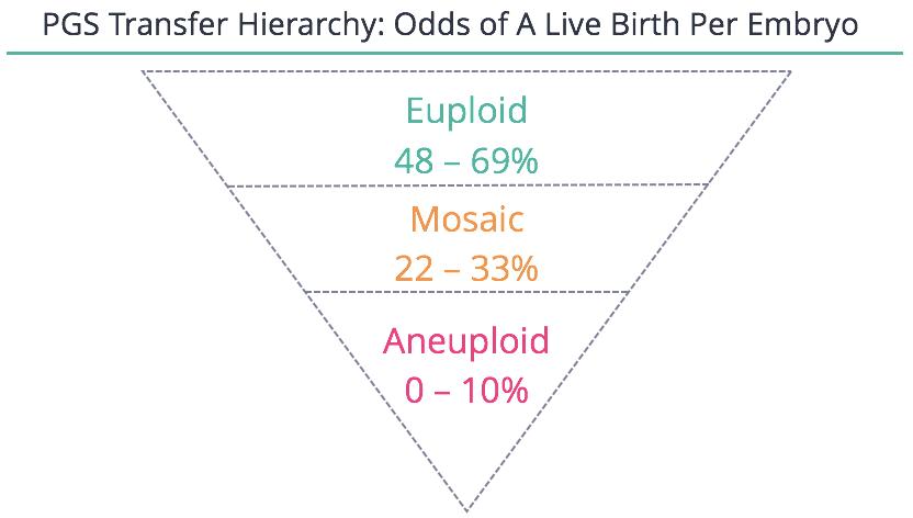 FertilityIQ: Which Embryo To Transfer?