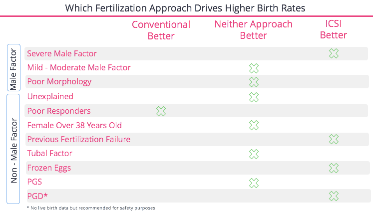 FertilityIQ: The Steps and Decisions In The IVF Process