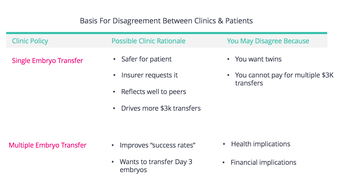 Basis For Disagreement Clinic and Patient