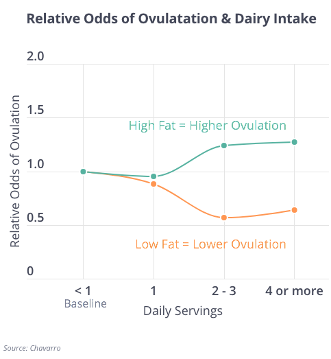 Dairy and Ovulation