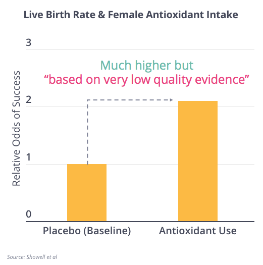 Female Antioxidants