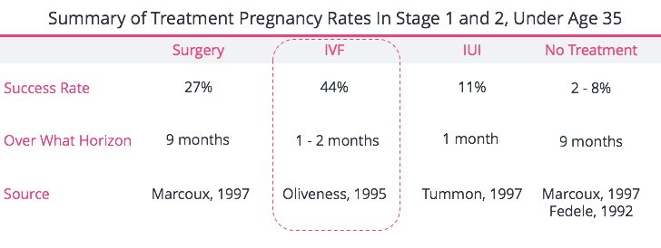 IVF For Stage 1 2 Endo