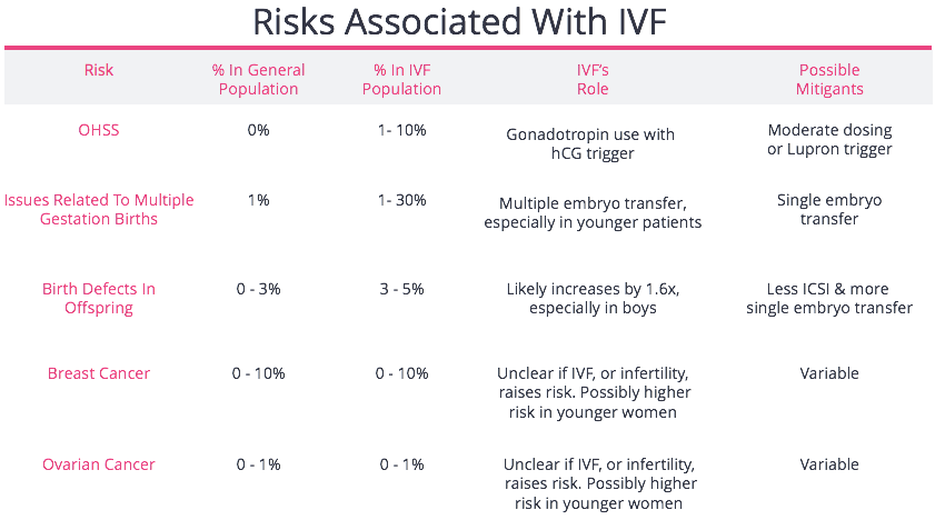 IVF Risks Summary