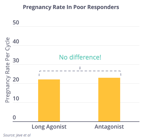 FertilityIQ: Ovarian Stimulation Protocols