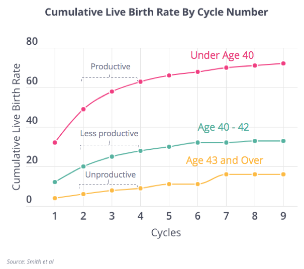 Cumulative IVF Success Rates