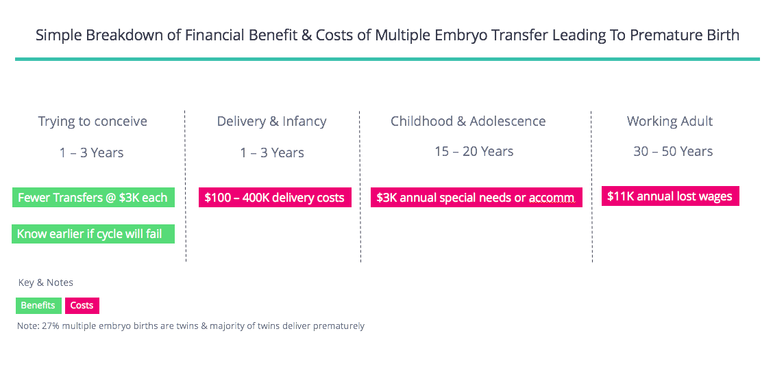 Cost and Risk of Embryo Transfer