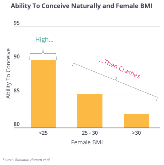 BMI and NC