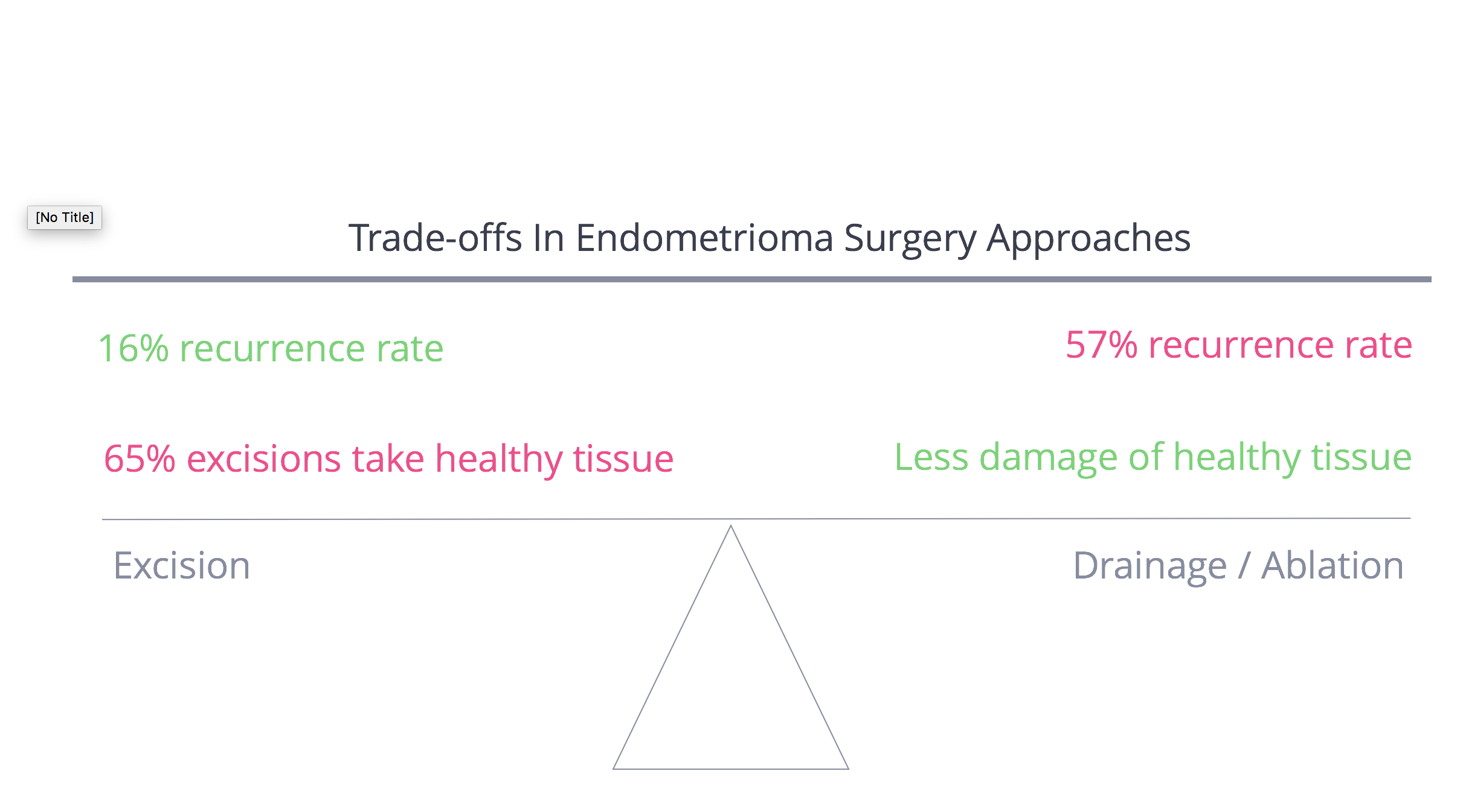 Endometrioma Surgery Approaches - Excision vs. Ablation