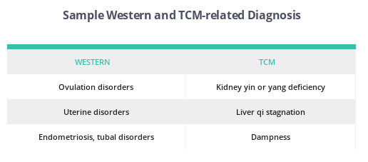 Western and TCM Diagnosis