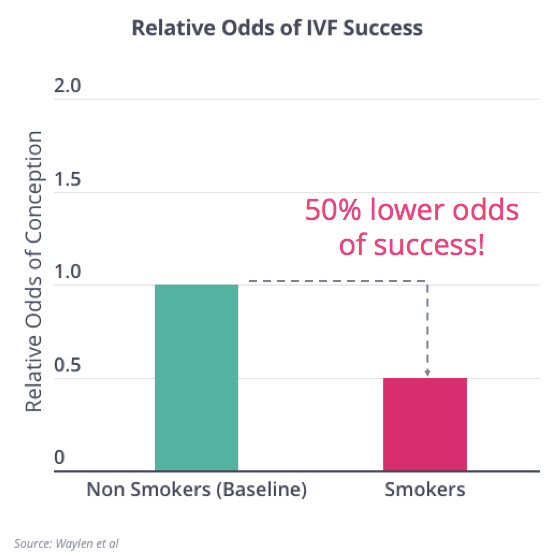 Smoking and IVF