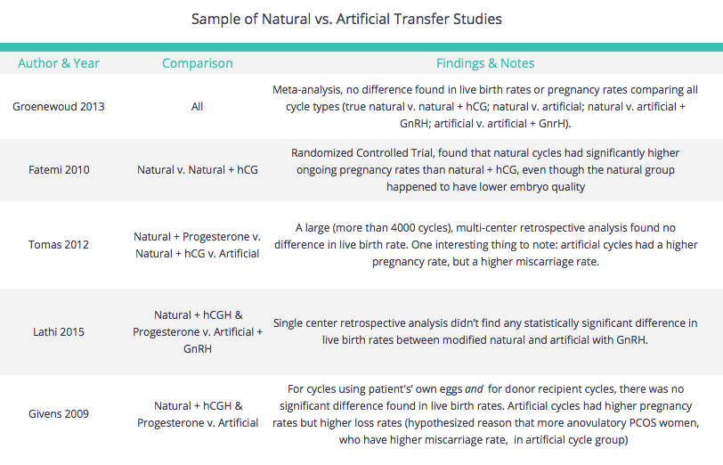 Studies on Natural vs Artificial Cycles