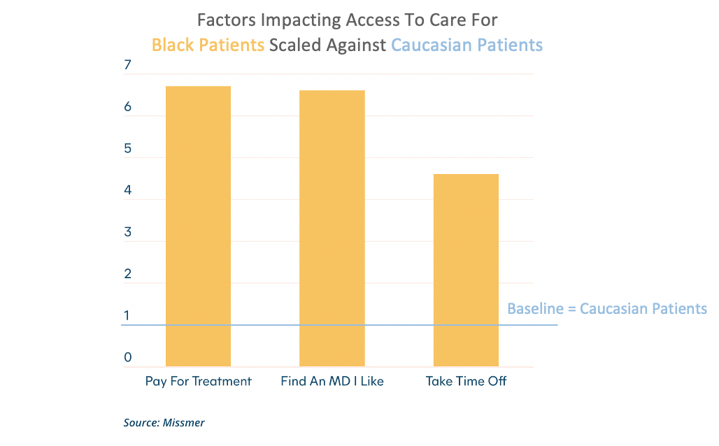 Black Fertility Financial Factors