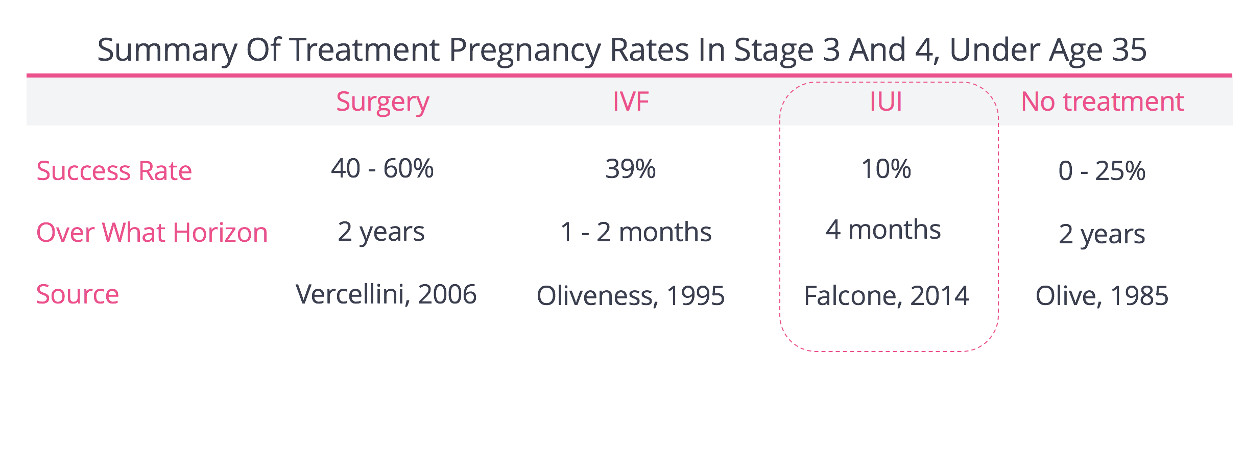 IUI Treatment and Pregnancy Rates Stage 3 and 4 Endometriosis