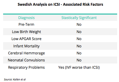 ICSI Birth Defects Swedish Study
