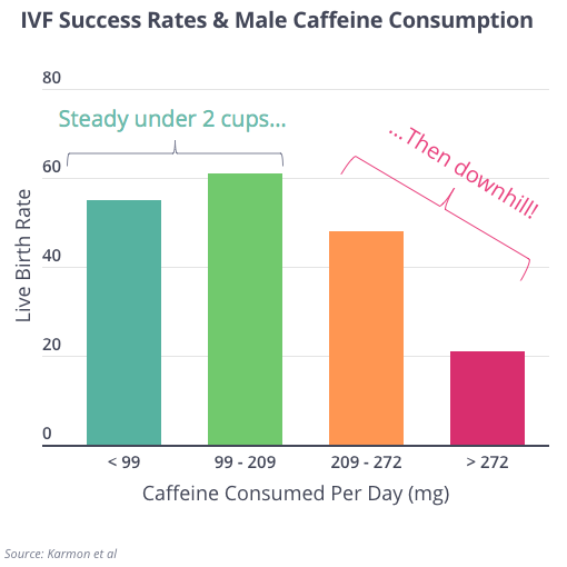 Male Coffee and IVF