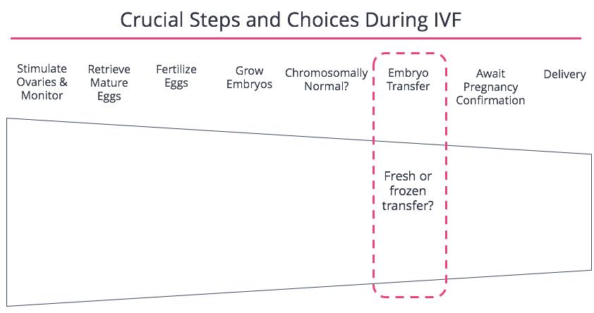 FertilityIQ: Transferring Fresh or Frozen Embryos